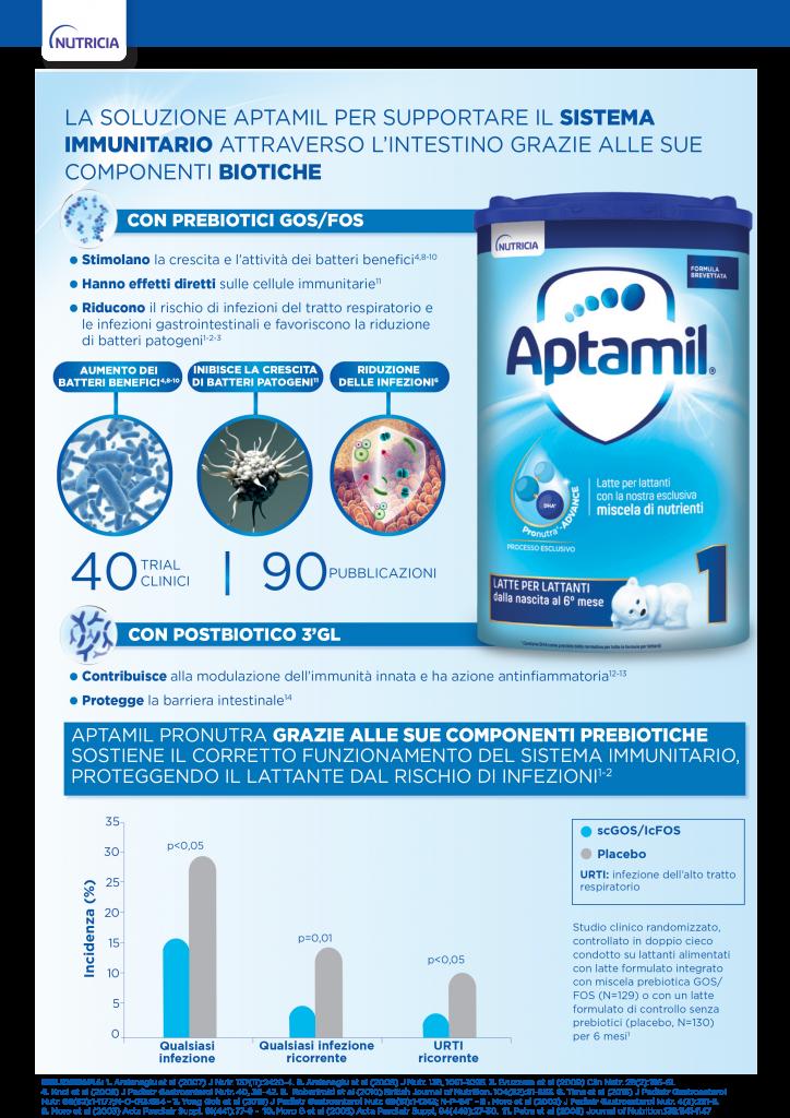 aptamil immunity 2
